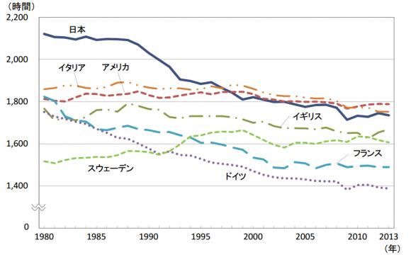 photo by 6-1 一人当たり平均年間総実労働時間(就業者) (PDF:772KB)